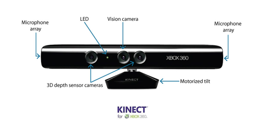 Kinect Working Structure.
