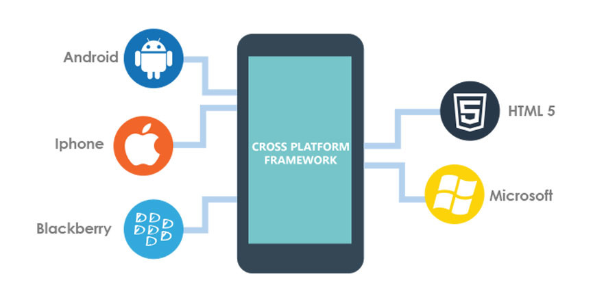 How HTML5 Is Aiding in Cross-Platform Development